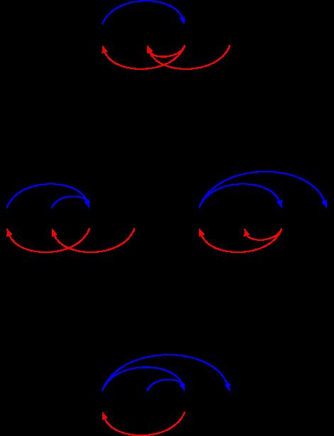 Graphe G (1, 3), (2, 3), (4, 2), (3, 1), Graphe H (1, 3), (1, 4), (3, 2), (3, 1), infimum (1, 3), (2, 3), (1, 4), (3, 1), supremum (1, 3), (4, 2), (3, 2), (3, 1)
