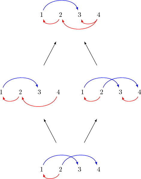Graphe G (1, 3), (4, 2), (2, 1), Graphe H (1, 3), (2, 4), (2, 1), (4, 3), infimum (1, 3), (2, 4), (2, 1), supremum (1, 3), (4, 2), (2, 1), (4, 3)