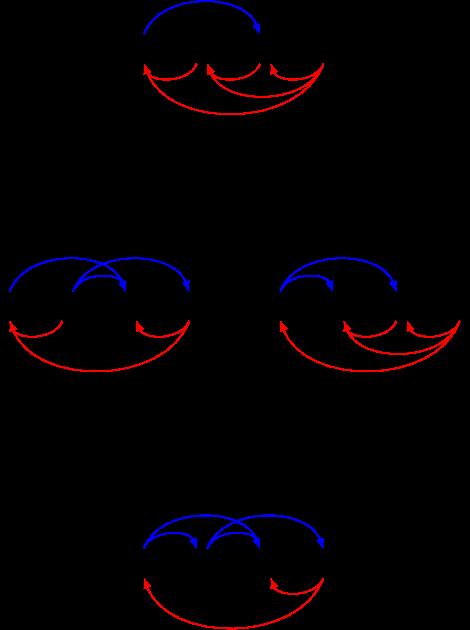 Graphe G (1,2),(1,3),(3,2),(4,2),(4,1),(4,3), Graphe H 1,3),(2,4),(2,3),(4,3),(2,1),(4,1), infimum 1, 2), (1, 3), (2, 3), (2, 4), (4, 3), (4, 1), supremum (1,3),(3,2),(4,2),(4,1),(4,3),(2,1)